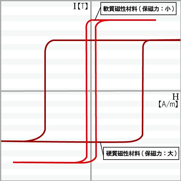 軟質磁性材料と硬質磁性材料の磁化曲線
