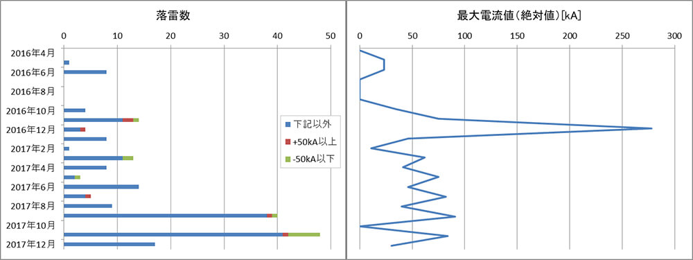 落雷発生時の計測図